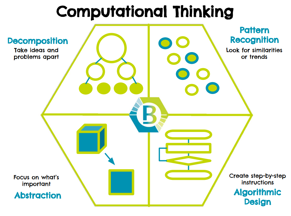 computational thinking diagram